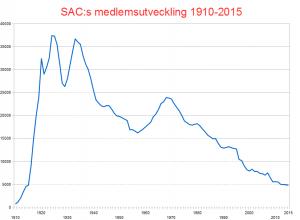 sac-medlemsutveckling-1910-2015